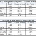 b2ap3_large_Screenshot_Tabela-vinho-IPCA-Out-2020.png